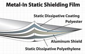 Metal-In Static Shielding Film